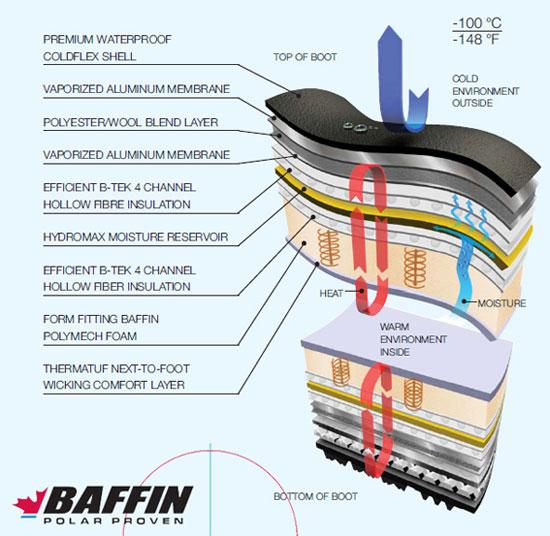 Обувь Баффин